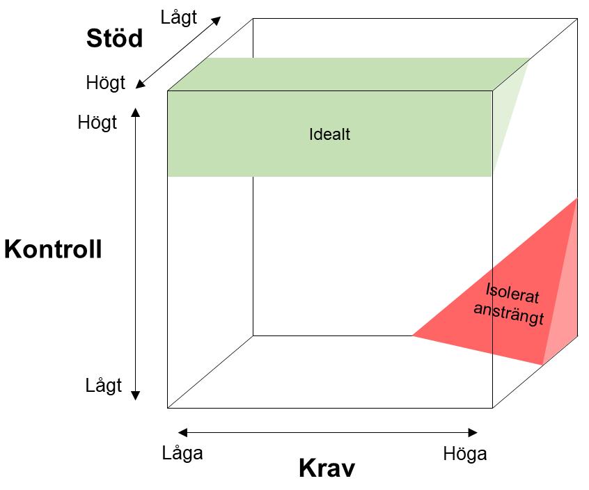 Krav-kontrol-stödmodellen