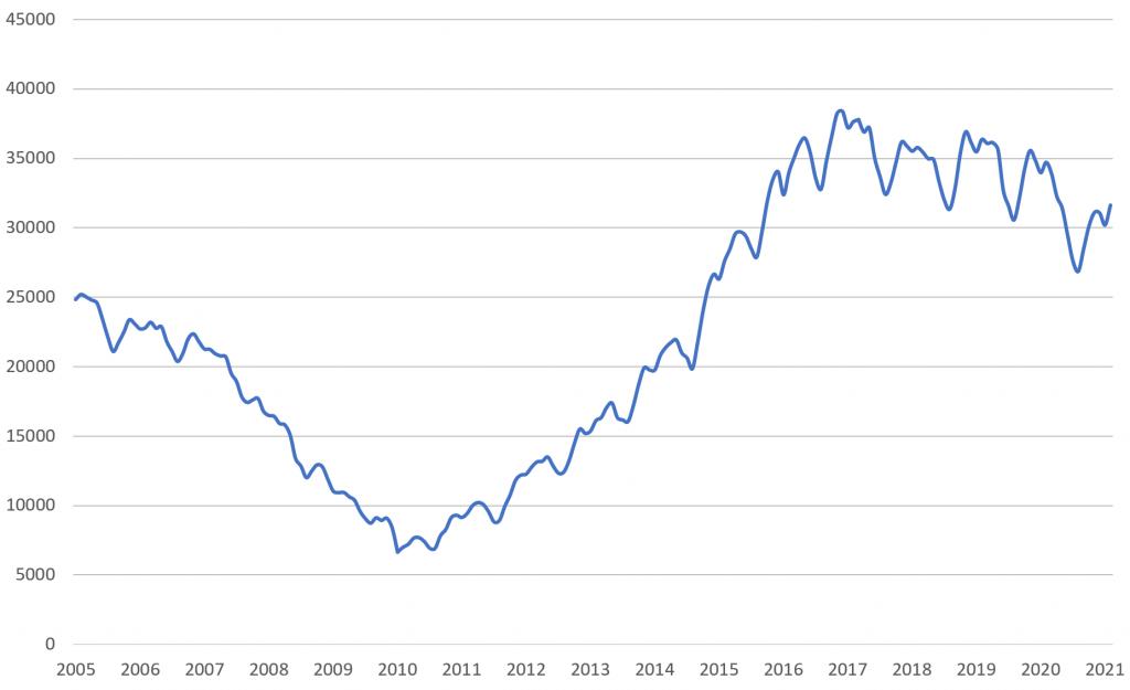 Statistik stress Sverige 2005-2021